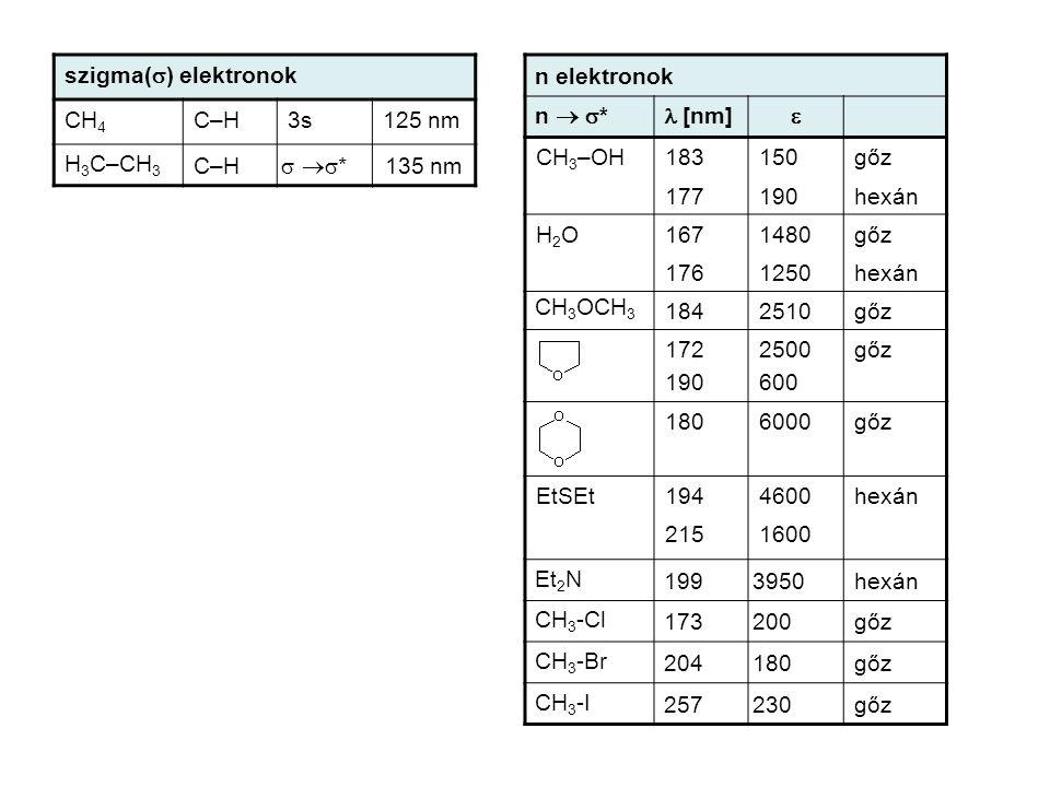 szigma(s) elektronok CH4. C–H. 3s. 125 nm. H3C–CH3. s s* 135 nm. n elektronok. n  s* l [nm]